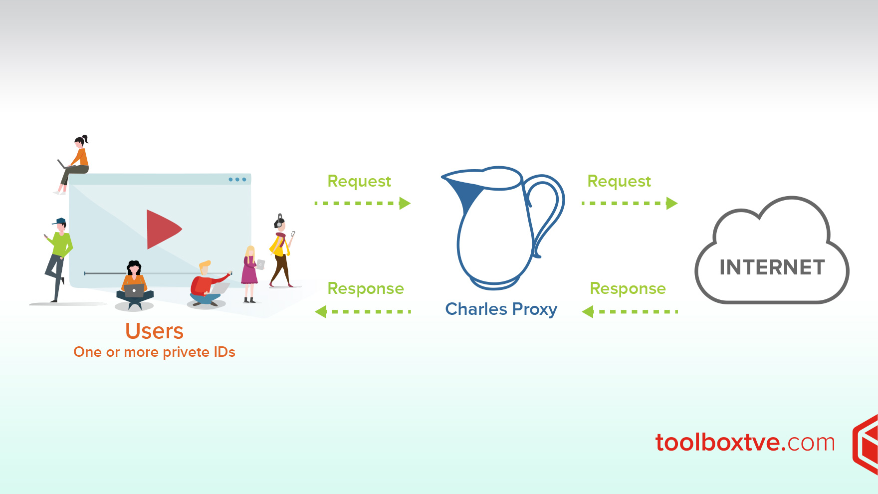 Diagnosis of issues in apps using Charles Proxy – Toolbox