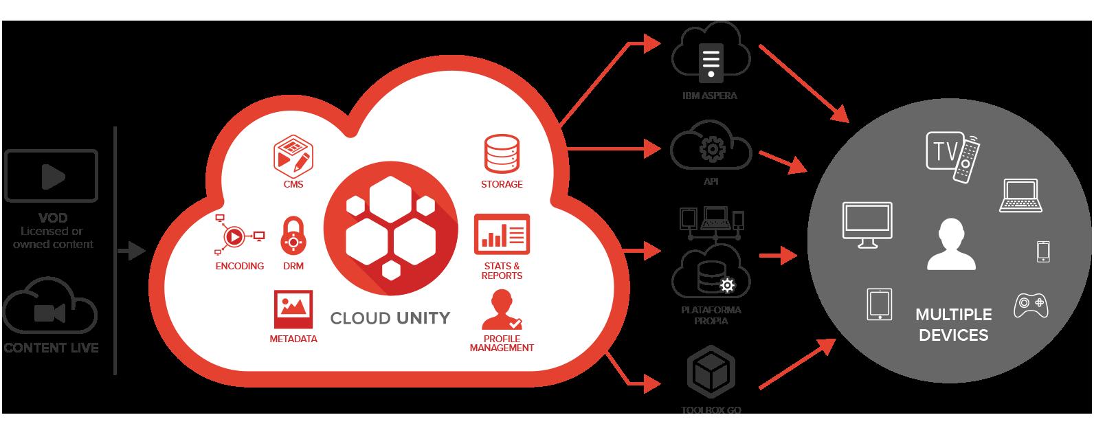 cloud-unity